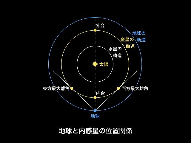 金星 の 位置