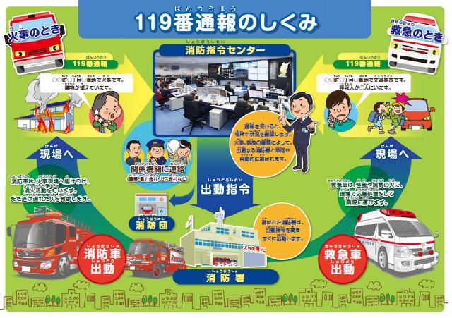 ダイヤル119 | 姫路市